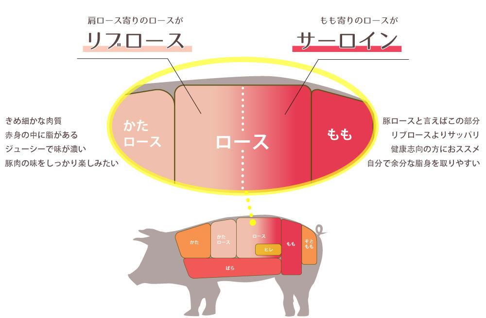 JAPAN X,ロース,切り身,リブロース,サーロイン,豚肉